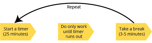 Start a timer (25 min), only do work until timer runs out, take a break (3-5 min), repeat.